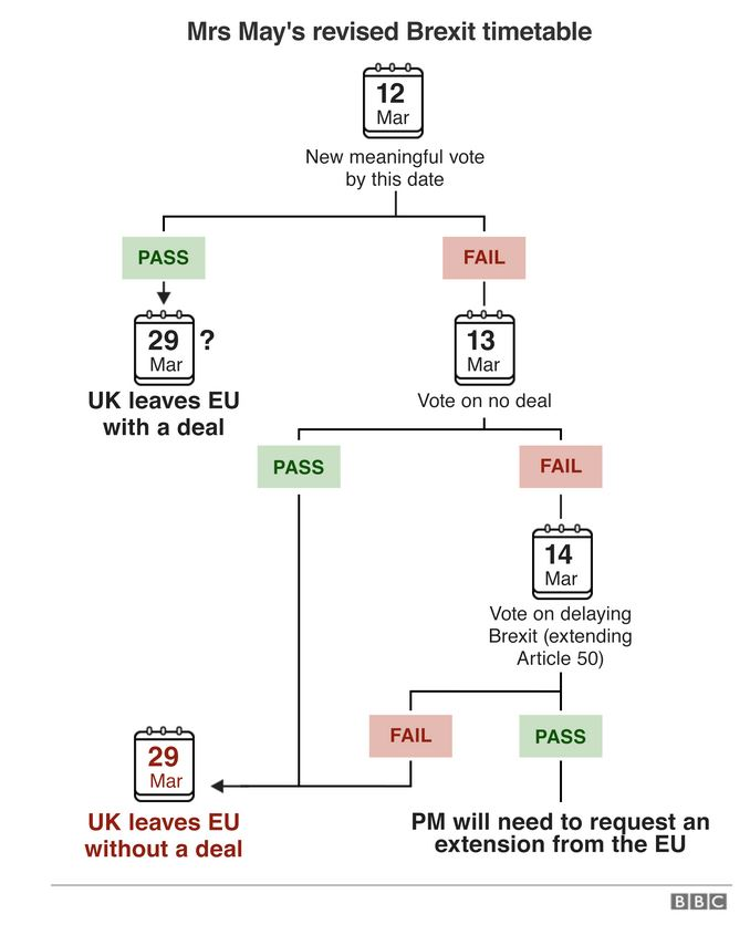 Brexit options for the second Meaningful Vote